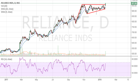 RELIANCE: Reliance - Flag breakout