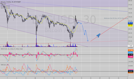 BTCUSD: Large build up for either BTCs demise or TO THA MOOONNN