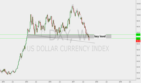 DXY: Notes about DXY