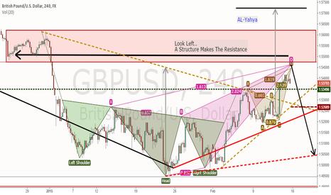 GBPUSD: GBPUSD - Bearish Pattern and Resistance Structure