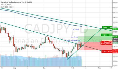 CADJPY: bulish Open positions after breakout