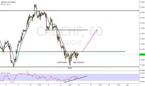 CADCHF: Cad Chf Long ...possible SHS