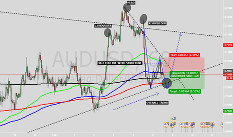 AUDUSD: QUICK SHORT COMPLETION AUDUSD