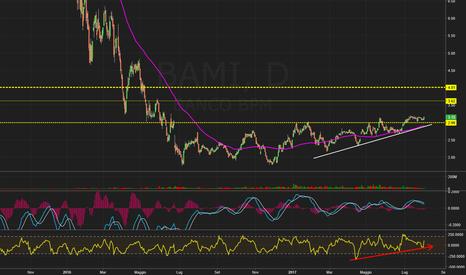BAMI: BAMI - Banco BPM