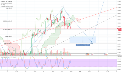 XBTUSD: Heading to $10,200, then possibly $10,000