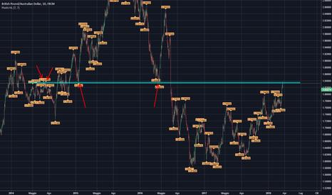 GBPAUD: Flag con divergenza + struttura di prezzo + fibonacci