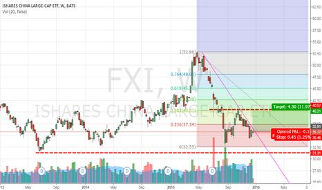 FXI: Double bottom FXI