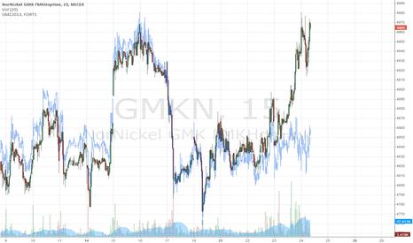 GMKN: spread GMKN/GMKR-12.13