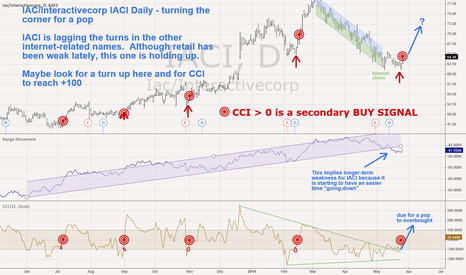 IACI: Iac/Interactivecorp IACI - daily - turned up and signalling ....