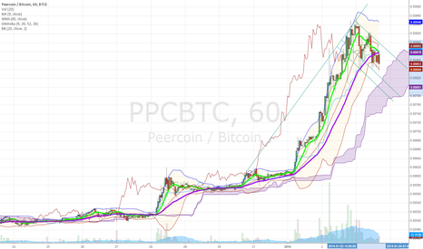 PPCBTC: Peercoin Handle Forming (Cup and Handle)