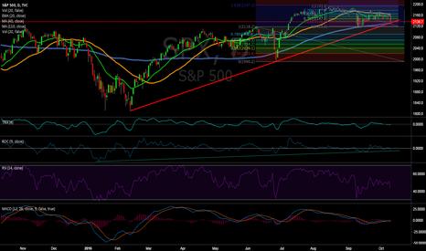 SPX: S&P 500, Testing lower trend Line