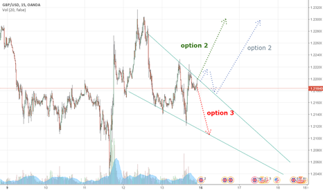 GBPUSD: Next week GU prediction.