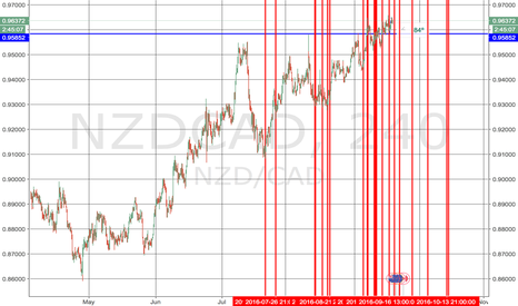 NZDCAD: Expected Turns NCAD 7/17 through 10/15