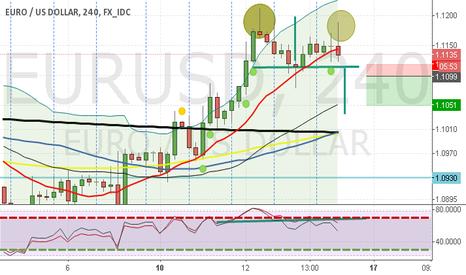EURUSD: Possible Double top EURUSD