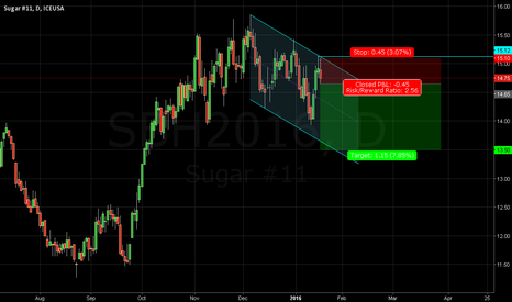 SBH2016: Sugar - Possible Trade