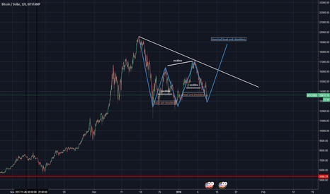 BTCUSD: Contrarian play- wedge, head and shoulders, inverse LONG