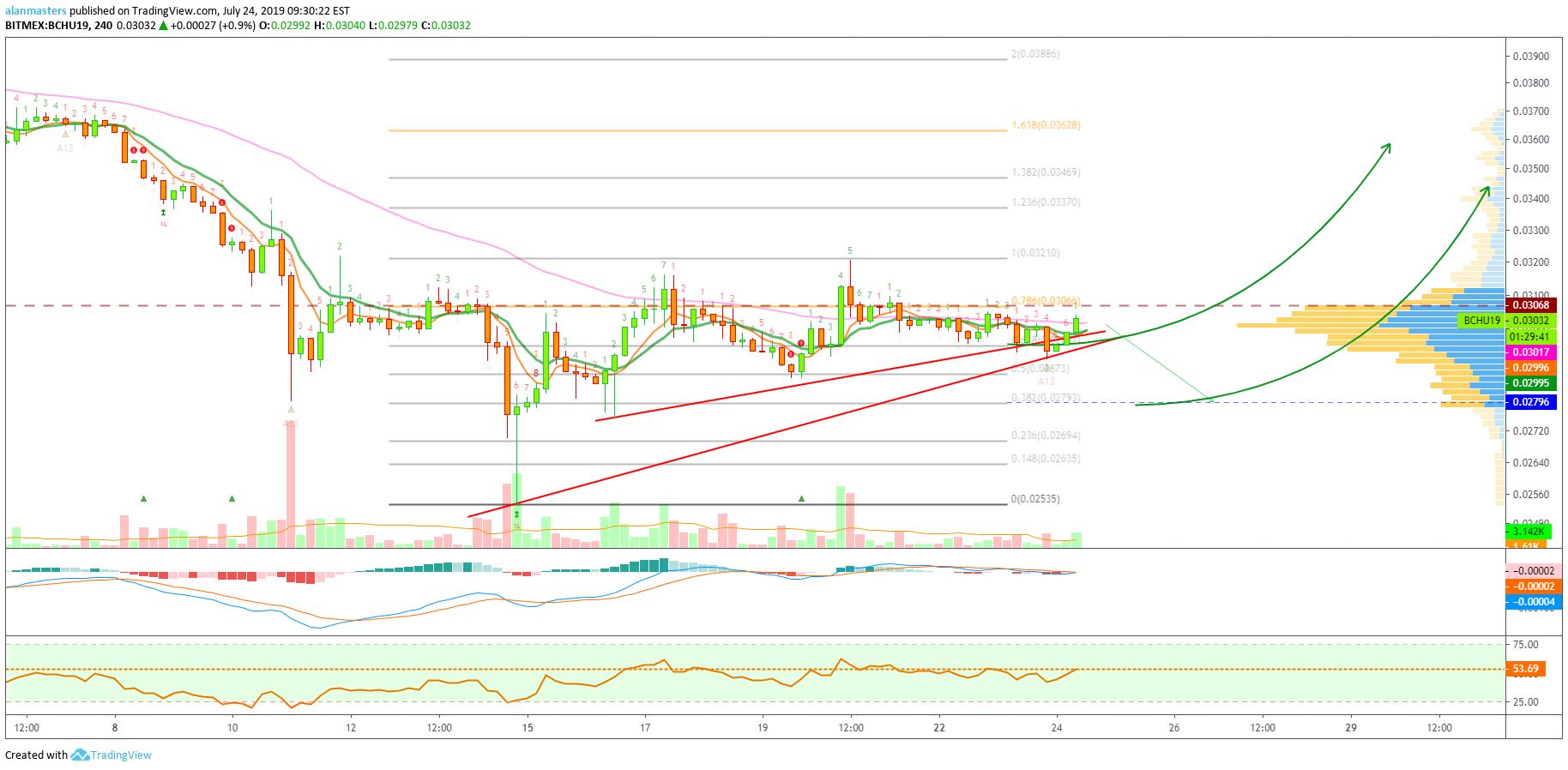 bitmex bitcoin tradingview)