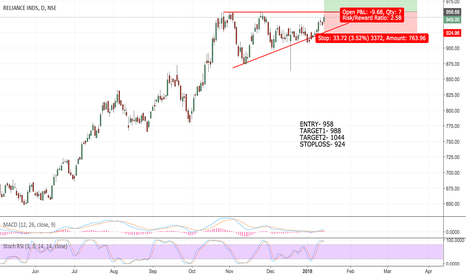 RELIANCE: RELIANCE ascending triangle