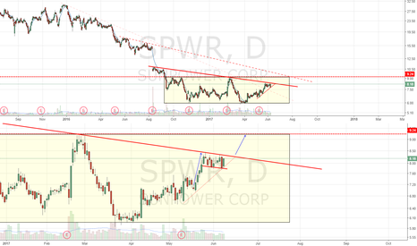SPWR: Long setup. Bullflag breakout could see +10% move