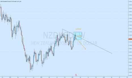 NZDUSD: NZDUSD adding yet again
