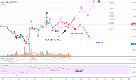 XRPUSD: NOW RIPPLE! Will The Hidden Divergence Bring XRP Back To Life?