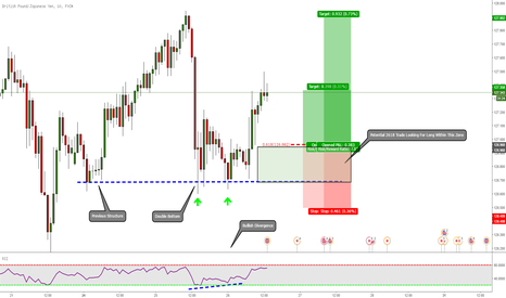 GBPJPY: GBPJPY: Potential 2618 Long Opportunity