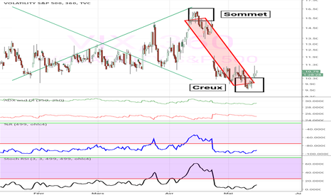VIX: Vix sur intervalle plus long