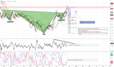 NG1!: Natural GAS ! Which Way !!!