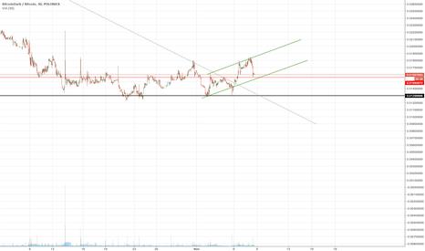BTCDBTC: BTCD will follow the trend or not?