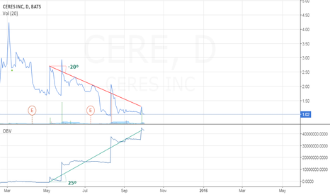 CERE: CERE SHORT BULLISH