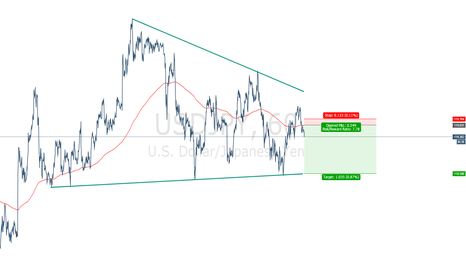 USDJPY: USDJPY 1H FORMATION - Wedge with imminent downcycle