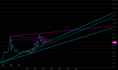 XAGUSD: SILVER LONG TERM OUTLOOK (40 Year Long Cup and Handle Pattern)