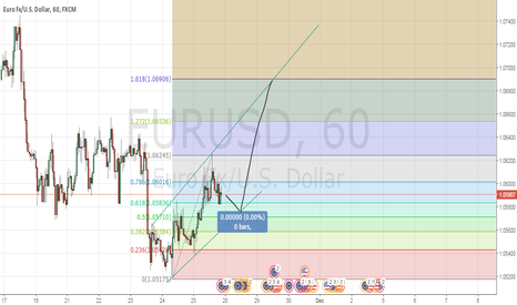 EURUSD: EUR/USD LONG???