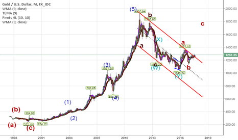 XAUUSD: Completed Wave WXY