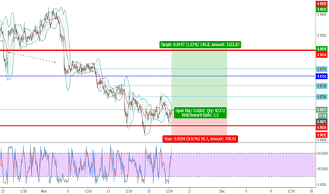 AUDCAD: AUDCAD - LONG / BUY - 221117