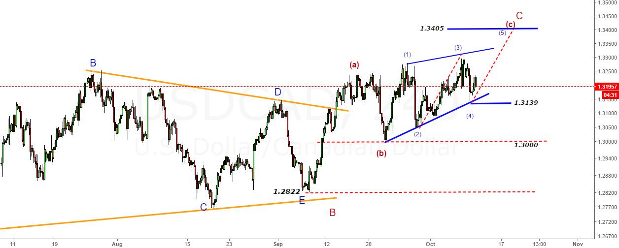 USDCAD- (a)-(b)-(c)-wedge pattern-LS