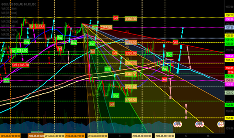 XAUUSD: Gold Play today (GoldUP Event)