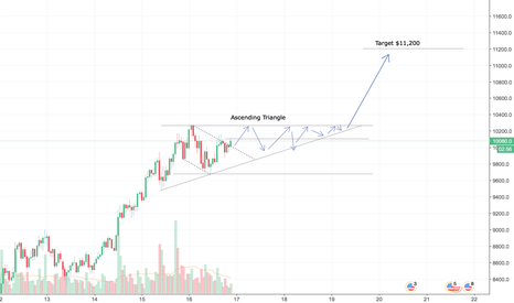 BTCUSD: BTCUSD to breakout next 48 h.