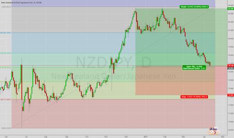 NZDJPY: NZDJPY needs Risk On sentiment to push up