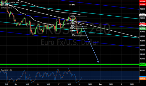 EURUSD: EUR/USD is a sell on rally but where to sell?