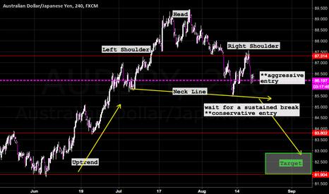 AUDJPY: Aussie Declining against the Yen
