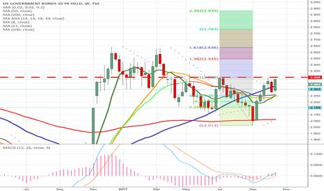 US10Y: Triple Bottom Bullish Divergence US10Y to target 2.8% as Fed...