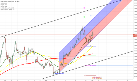 GBPCAD: GBPCAD 4H Chart: Ascending channel continues