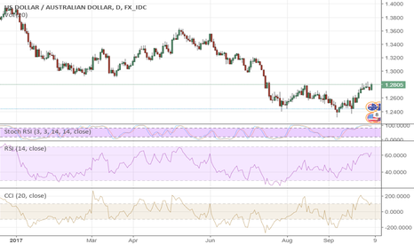 USDAUD: AUD: Anti-Star Of The Day