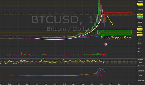BTCUSD: $BTCUSD - Daily chart. #Bitcoin #BTC  #Cryptocurrency #Trading