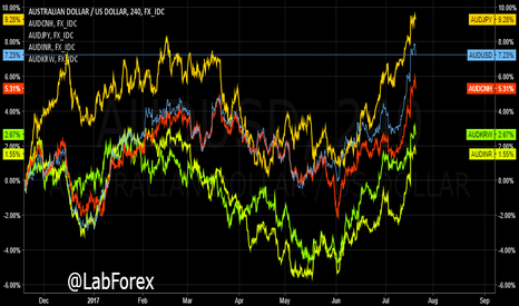 AUDUSD: AUDUSD Time For Sell