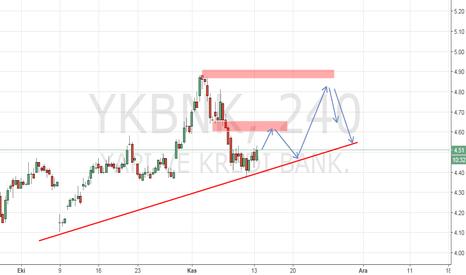 YKBNK: YTD...YKBNK