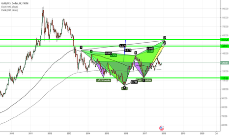 XAUUSD: GOLD- AIM HIGHER LONG TERM