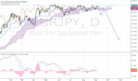 EURJPY: 1Day Pennant break & Ichimoku cloud