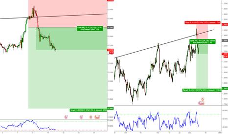 GBPCHF: GBP/CHF Short Trade